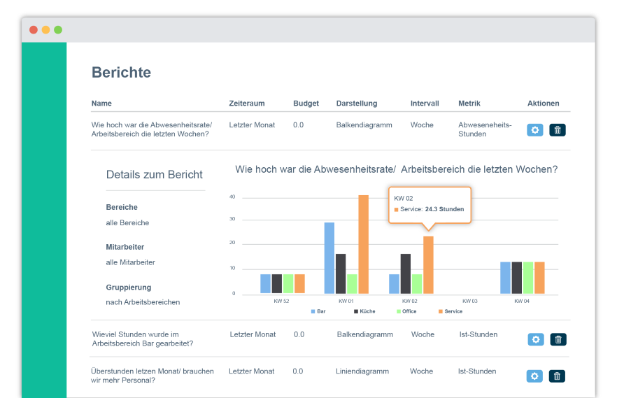 Analyze the planning in your company with evaluations and reports from Papershift