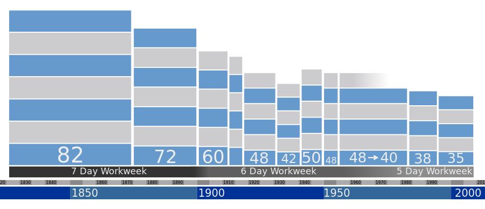 Arbeitszeit Regelung: Grafische Darstellung der historischen Arbeitszeit